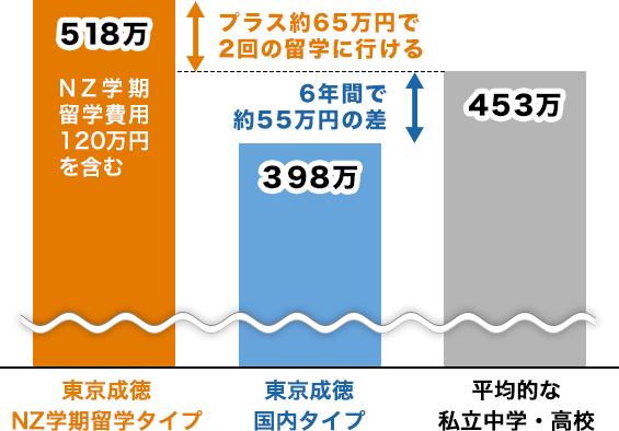授業 東京 免除 大学 料 【大学院_授業料免除】2020年7月10日時点で日本へ入国できていない留学生の方の申請書類提出期限について